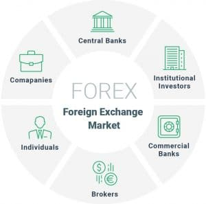 FOReign EXchange = FOREX