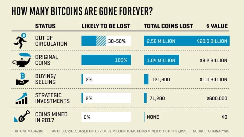How many Bitcoins have been lost as cold storage so far?